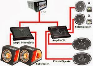 Cara Membuat Rangkaian Audio Mobil