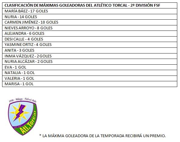 Atlético Torcal 2017/2018, clasificación de máximas goleadoras
