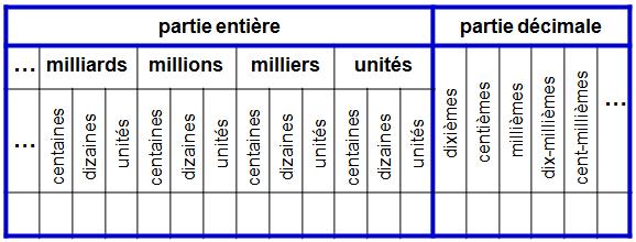 Maths au collège (6ème): Tableau de numération