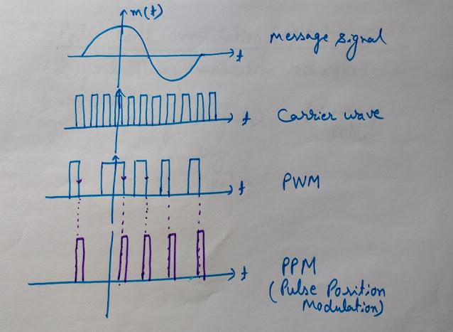 Pulse Position Modulation, PPM, Pulse Position Modulation Waveform, PPM waveform