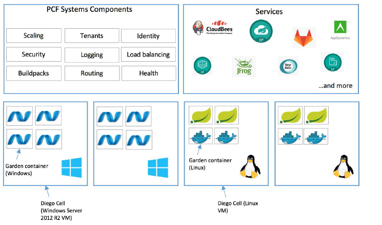 Replatforming  NET applications to Cloud Foundry - Migrating  NET