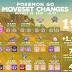Pokemon GO Updates: Moveset Changes