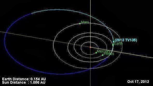 Asteroid Hitting Earth 2032 Gossip Lanka Hot News