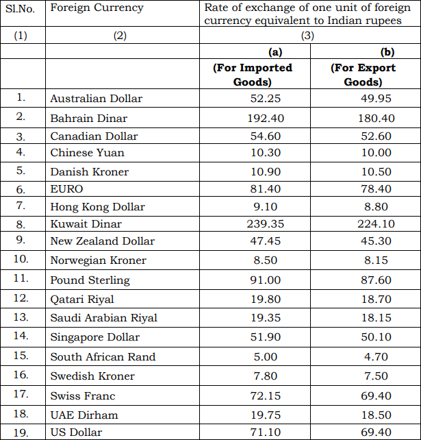 Customs Exchange Rate Notification w.e.f. 17th August 2018