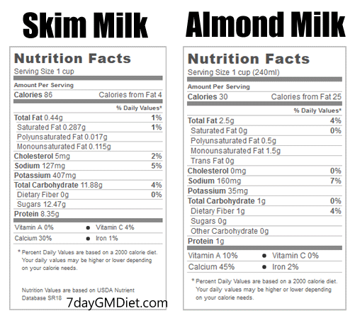 Skim Milk vs Almond Milk Weight Loss Benefits