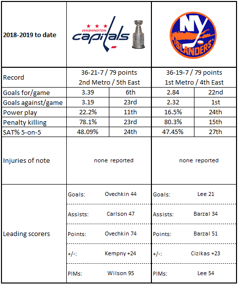 promo code cfaf8 adfbd 1. The Islanders are stingy hosts. The 67 goals allowed in 30 games on home  ice this season are fewest in the league, substantially fewer than the 75  goals ...