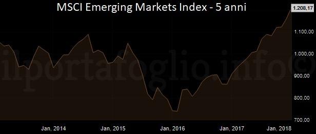 indice msci mercati emergenti