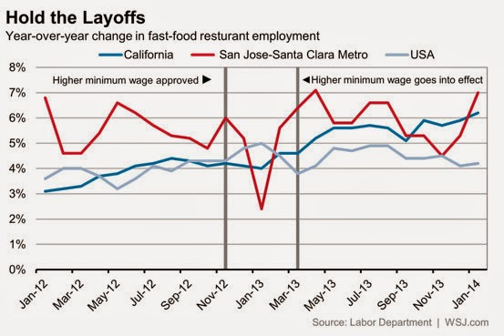 Great Graphic Case Study San Jose Hiked Minimum Wage Marc To Market
