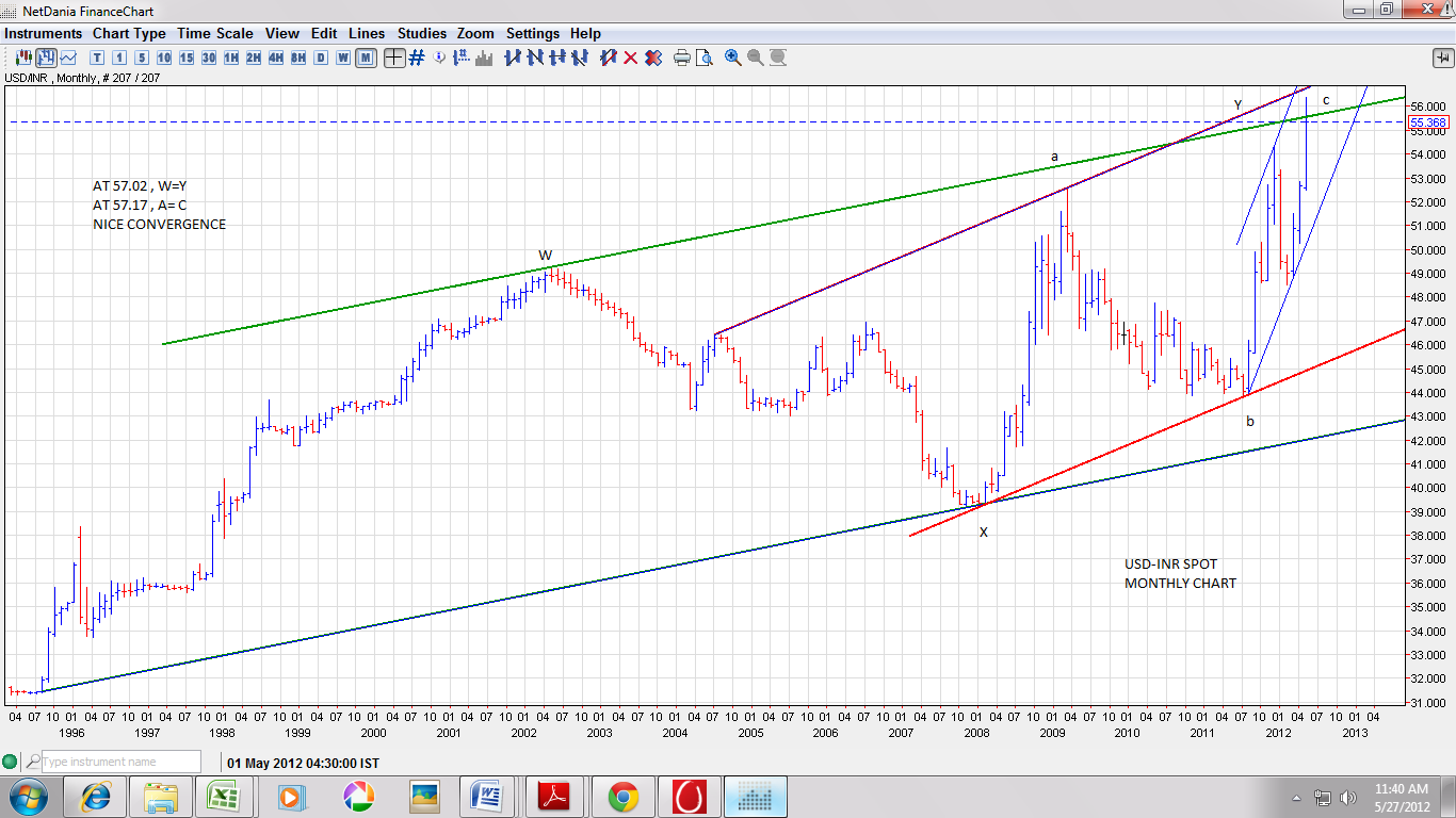 Usd to inr monthly chart / T mobile phone top up