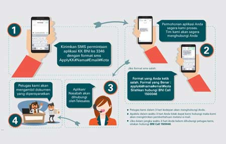 Skema Pengajuan CC BNI Via SMS