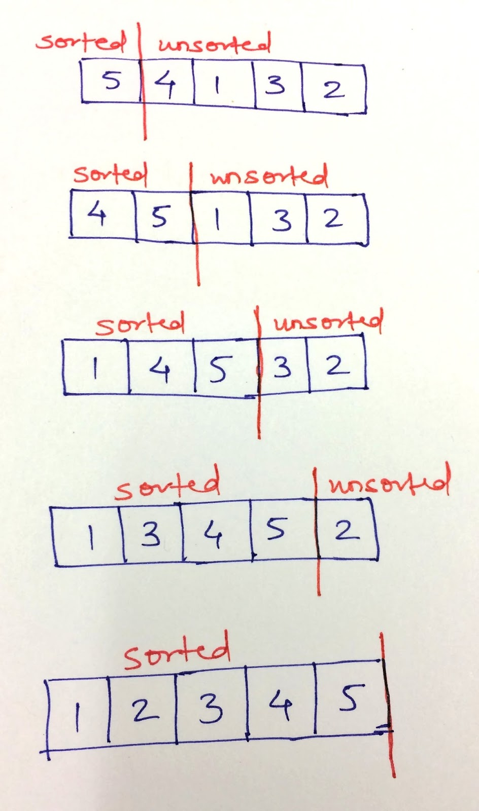 Insertion Sorting Algorithm