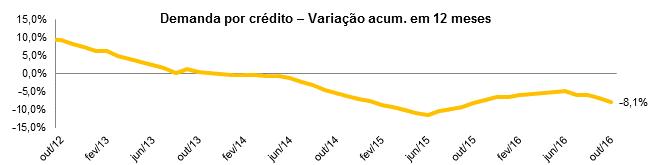 Demanda por Crédito do Consumidor cai 8,1% até outubro