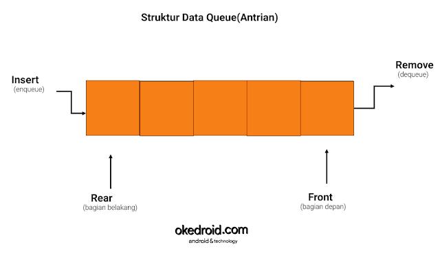 contoh visualisasi ilustrasi gambar image kerangka konsep struktur data queue antrian dengan java