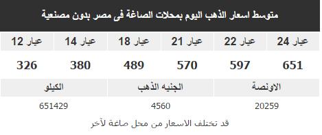 سعر الذهب اليوم في مصر, انخفاض حاد في سعر الذهب