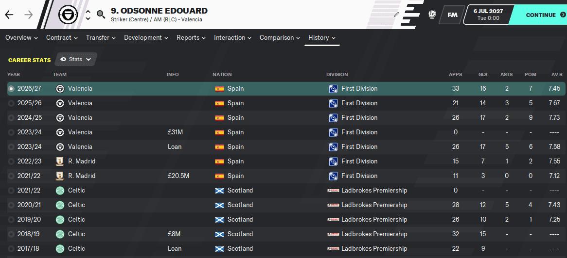 Football Manager 2020 - Odsonne Edouard
