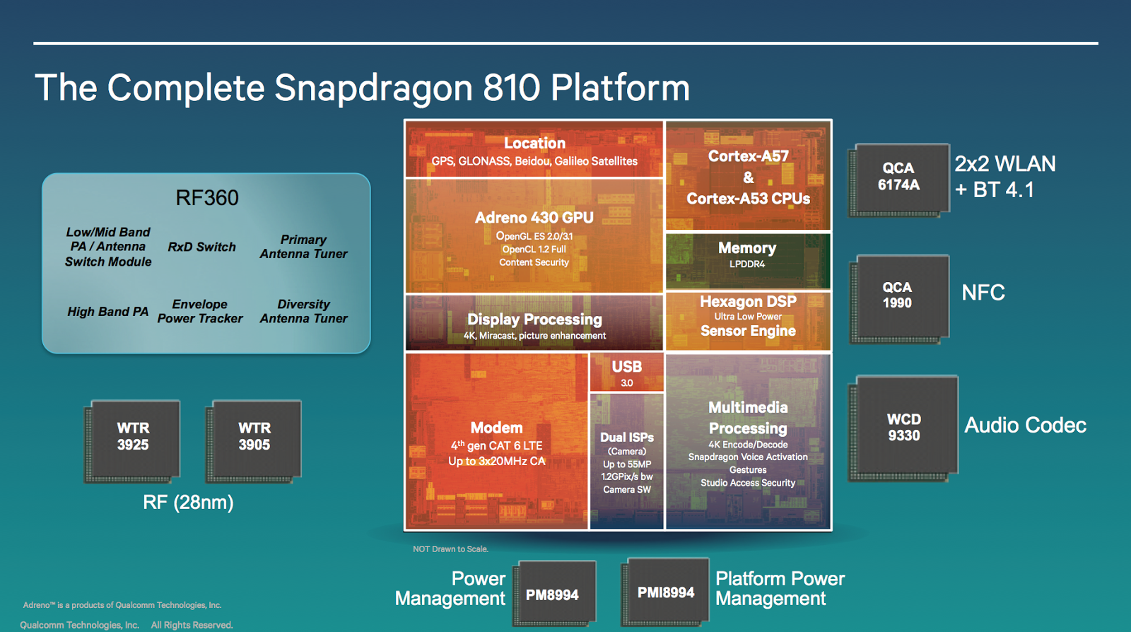 Qualcomm Announces The New Snapdragon 808 and 810 in 64-Bit… 2015