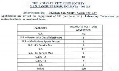 Kolkata City NUHM Society Recruitment 2017