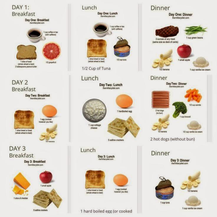 So funktioniert die Militär-Diät