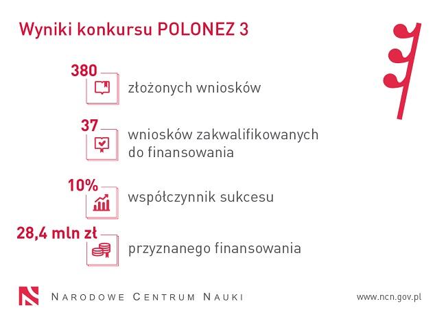 Wyniki konkursu Polonez 3