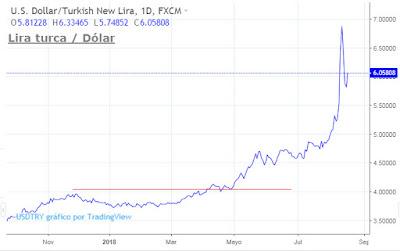 Lira turca dólar