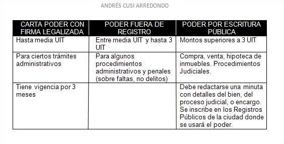 Andrés Eduardo Cusi Poderes Notariales Andrés Cusi Arredondo