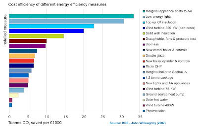 The cost and carbon saving of various energy efficiency measures