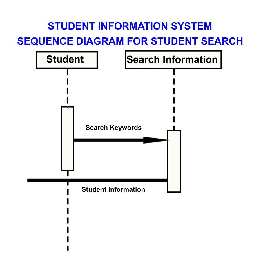 Professor jayesh sequence diagram student information system sequence diagram ccuart Image collections