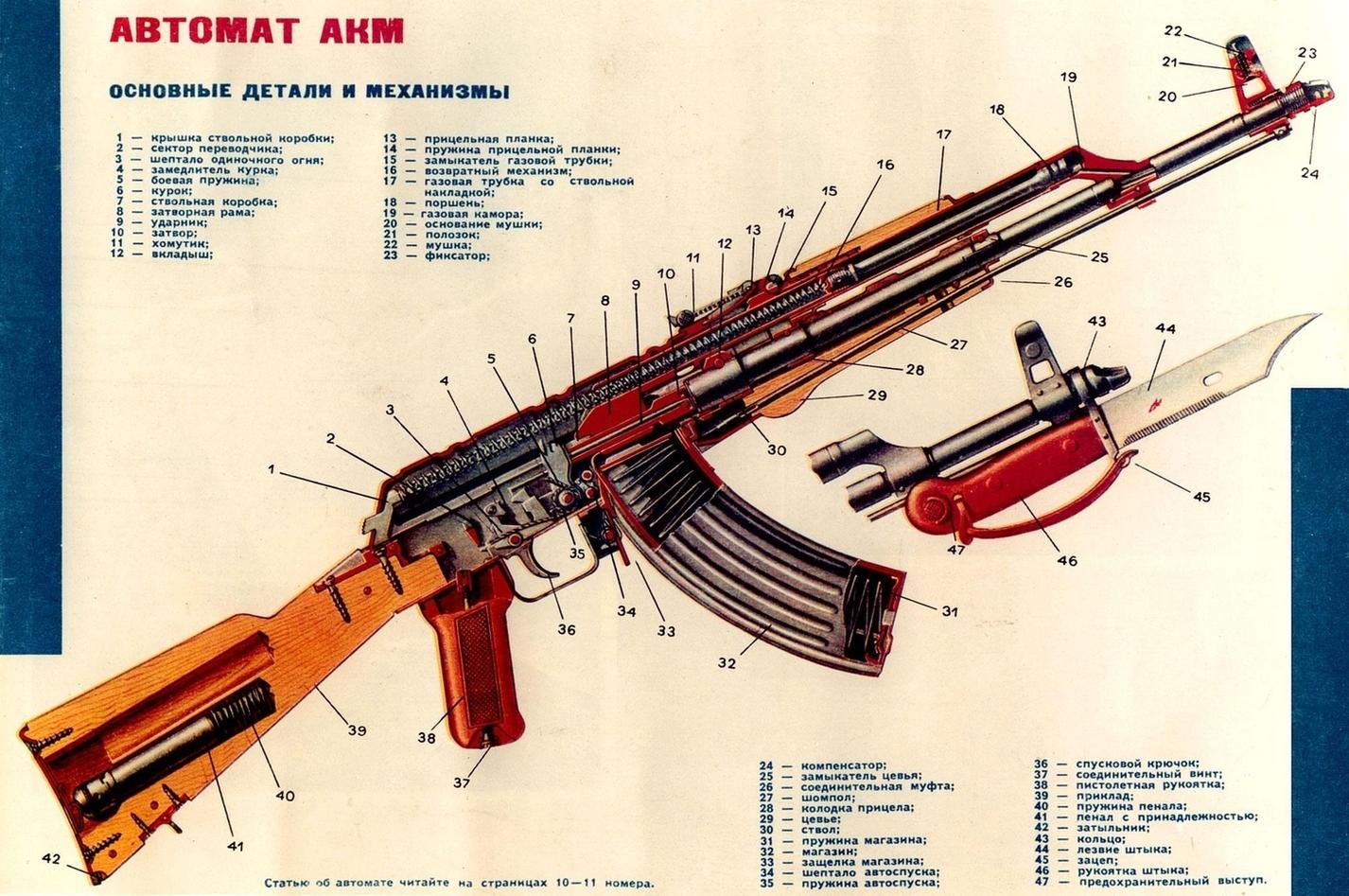 Rifles Of Russian Army Hd Wallpaper: Guns And Ammo: AK 47