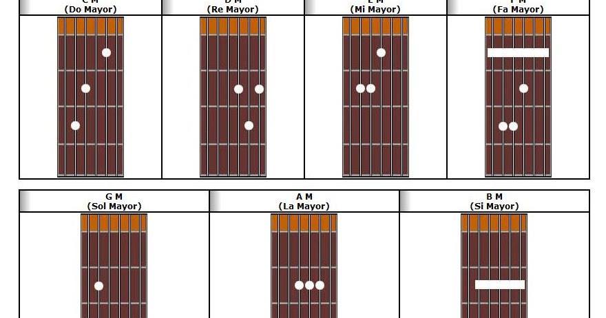 Acordes De Guitarra Acordes De Guitarra