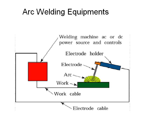 WELDING and its type ,arc welding,gas welding,resistance welding,electron beam,