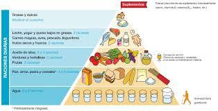 formación de buenos hábitos alimentarios