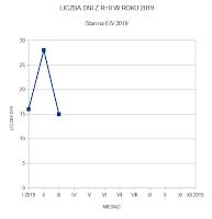 Liczba dni bez plam w pierwszych trzech miesiącach 2019 roku. Dla porównania I kwartał roku 2018 zapisał się następująco: styczeń 16 dni (constans), luty 10 dni, marzec 24 dni. Oprac. własne.