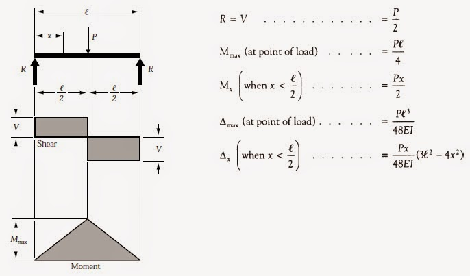 shear and moment diagrams point loads