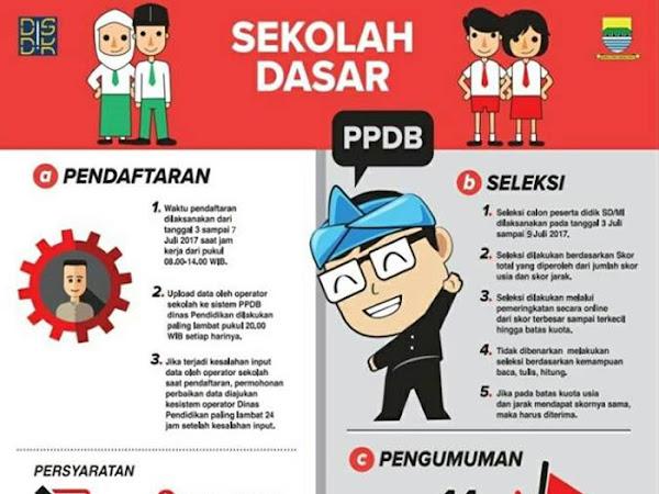 Pendaftaran PPDB Kota Bandung 2017 Jenjang Sekolah Dasar (SD)