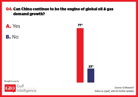 Can China Continue to be the Engine of Global Oil and Gas Demand Growth? - GIQ Survey 2017 | Gulf Intelligence