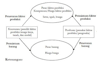 Pengertian, Ciri-Ciri dan Contoh Pasar Faktor Produksi Input Tanah dan Modal