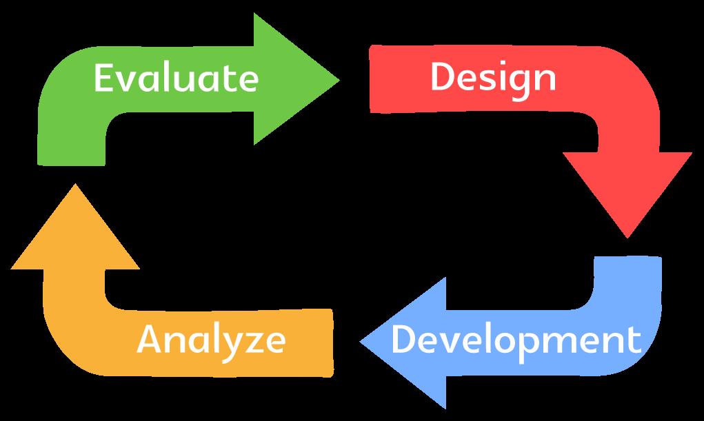 The Best 8 Project Management Apps