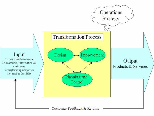 management business lesson business basics part ii  a transformation process is any activity or group of activities that takes one or more inputs transforms and adds value to them and provides outputs for