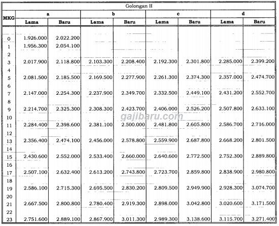 tabel kenaikan gaji pokok pns 2019 golongan 2
