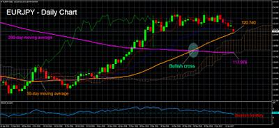 Par de divisas EUR/JPY en tendencia bajista de corto plazo