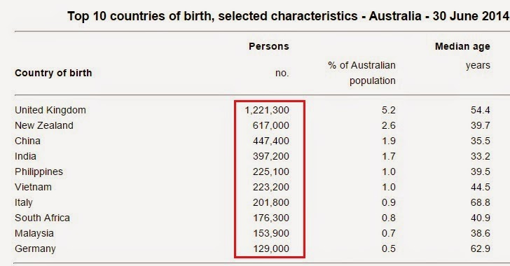 Top 10 countries of birth, selected characteristics