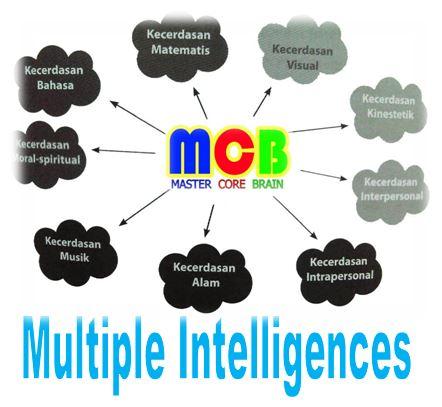 Kecerdasan itu Multidimensional dan Proses Discovering Ability