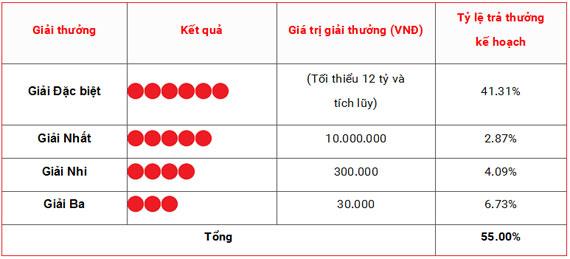 Cơ cấu giải thưởng xổ số Vietlott - Xổ số tự chọn Mega 6/45