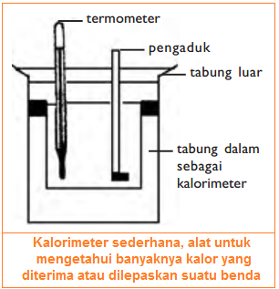 Kalorimeter sebagai alat untuk mengetahui kalor yang diterima atau dilepaskan sebagai alternatif pengganti perumusan kalor