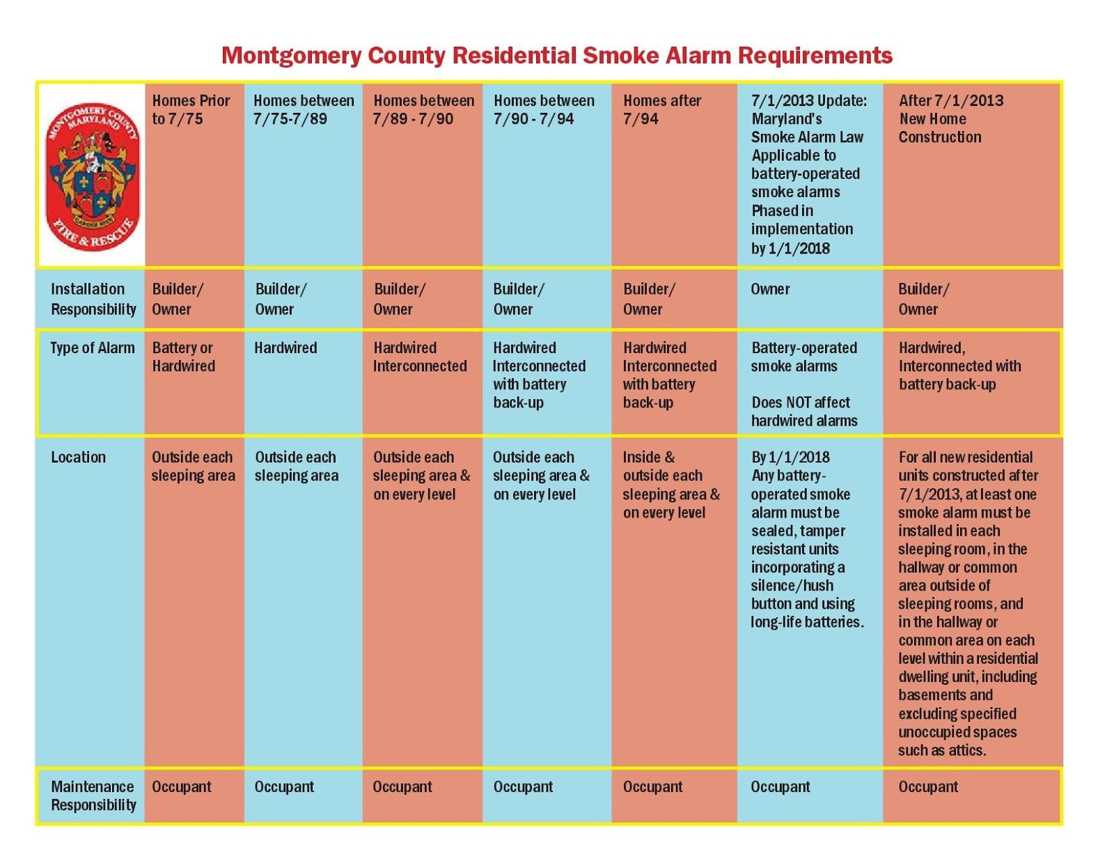 Montgomery County Fire Rescue News Information Updates To House Wiring Smoke Alarms Alarm Requirements Are Based On The Code When Was Built As A Result Can Be Somewhat Confusing And It Is Critical