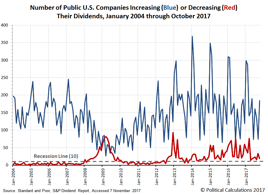 Number of Public U.S. Companies Increasing (Blue) or Decreasing (Red) Their Dividends, January 2004 through October 2017