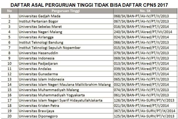 Daftar Asal Perguruan Tinggi Tidak Bisa Daftar CPNS 2017