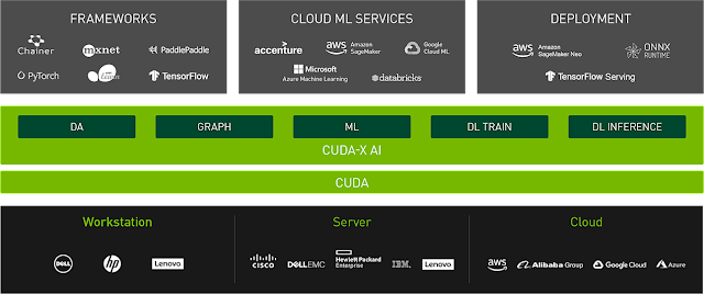 Red Hat e Nvidia acelerando a implantação de AI e data science