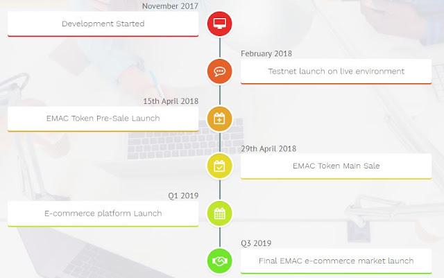 eMarketChain adalah solusi bagi setiap penjual dan pembeli di planet ini dengan menyediakan marketplace bernama eMarketChain.co yang bertujuan untuk mengeliminasi keberadaan middleman yang selama ini tidak memberikan keuntungan bagi para pelaku bisnis.