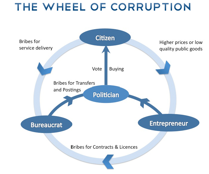 corruption in education system in india Corruption wastes precious resources and raises the costs of education, pricing out less affluent social groups the social impact of corruption in afflicted countries contributes to class divides, exploitation, and poverty.